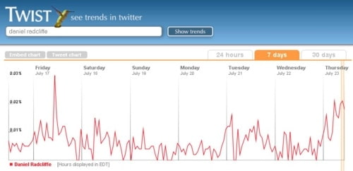On July 23rd, tweets for Daniel Radcliffe on the rise!