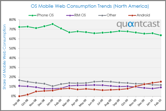 os mobile web consumption trends