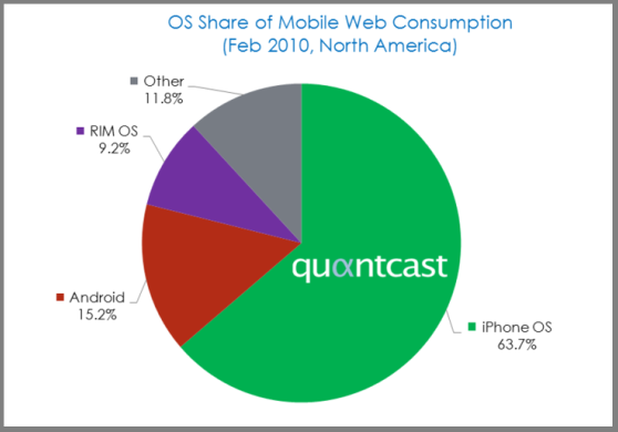os share of mobile web consumption