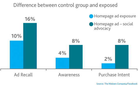 Nielsen Ads with Advocacy Graphic