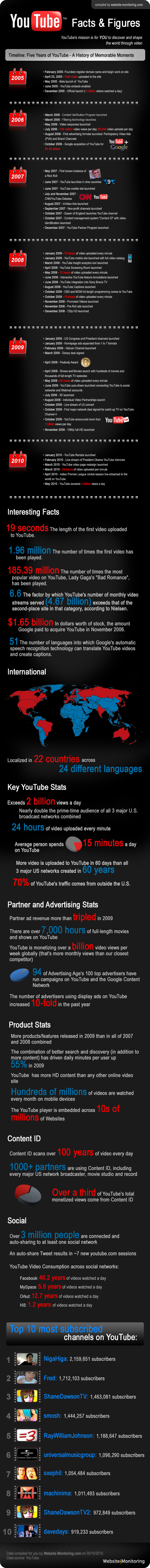 youtube facts and figures graphic