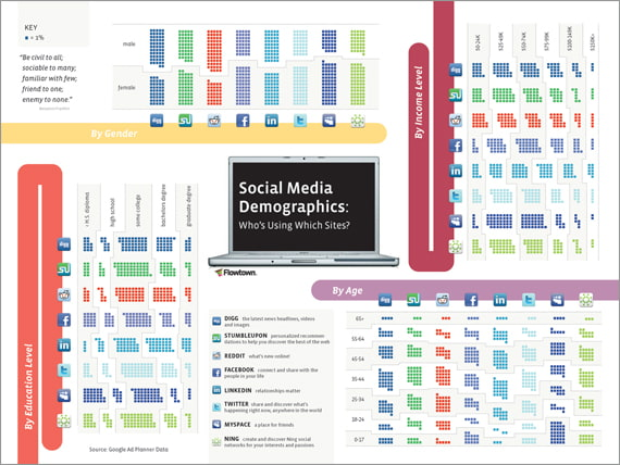 Social Media Demographics by Flowtown