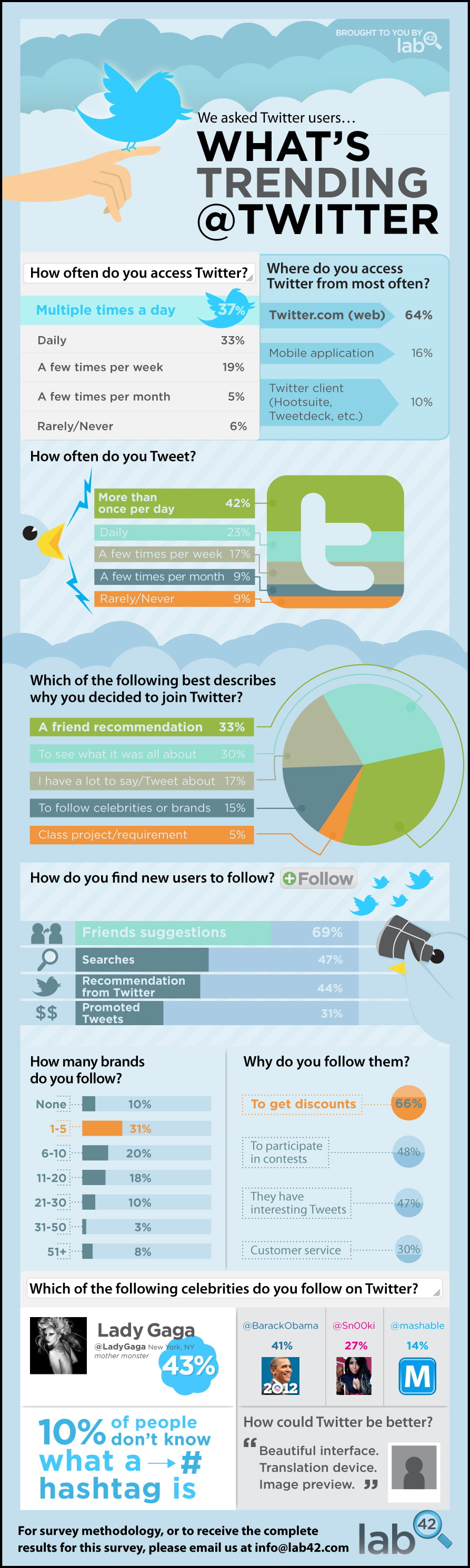 How People Are Using Twitter Infograph