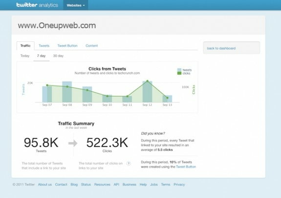 The New Twittter Analytics Oneupweb