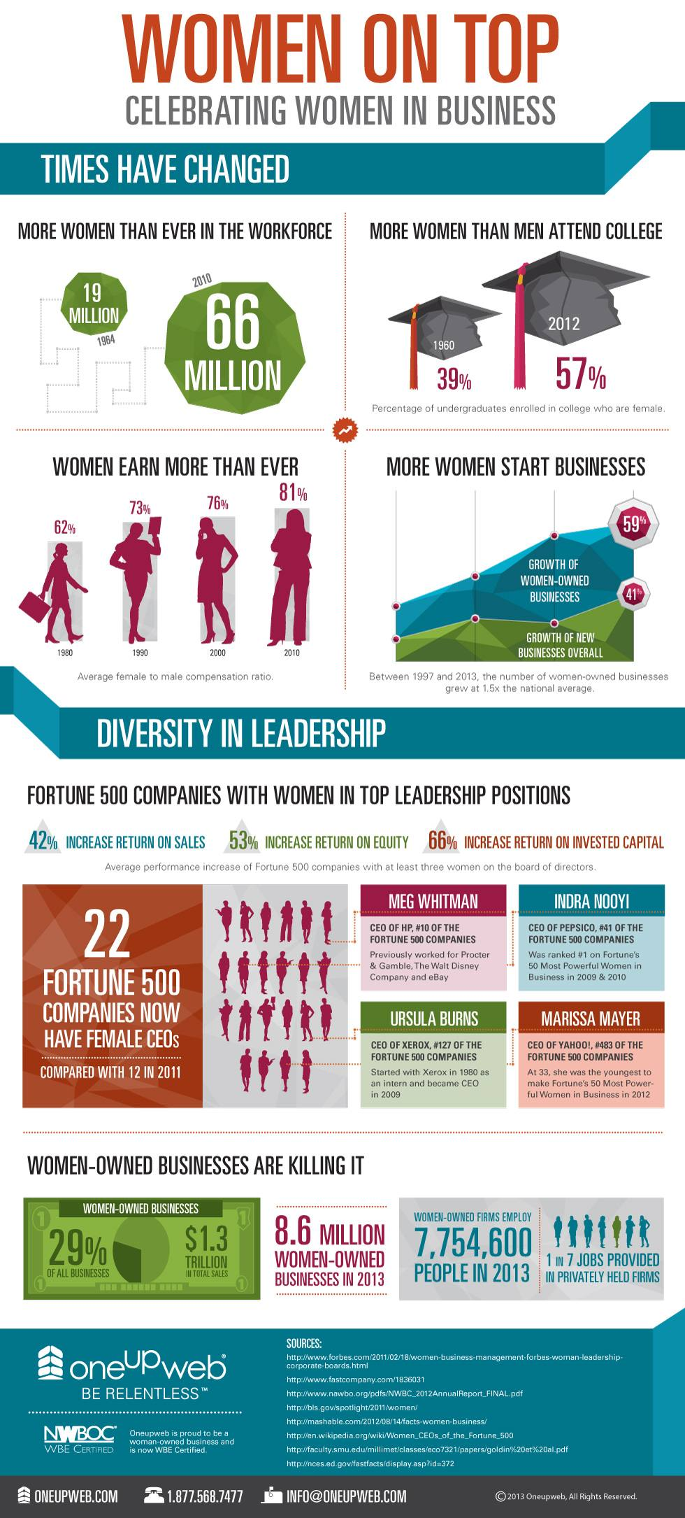 OUW-women-in-business_infographic-09
