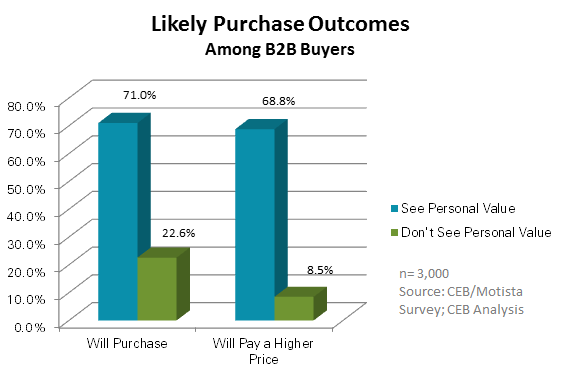 Personal Value - Likely Purchase Outcomes Among B2B Buyers