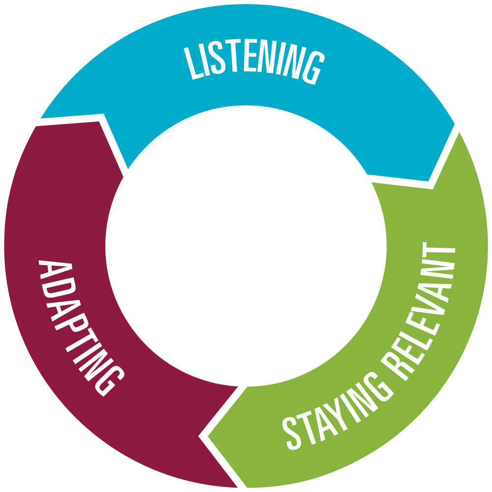image showing our listening relevancty cycle