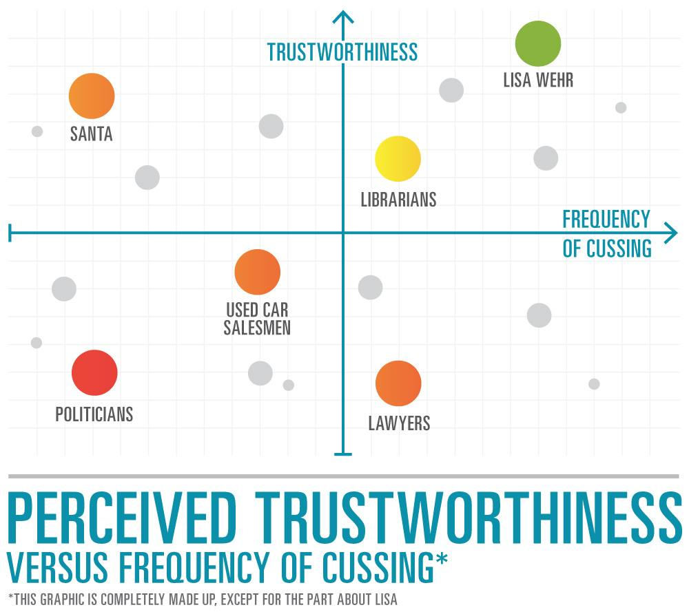 OUWBlog-PercivedTrustworthynessGraphic