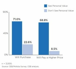 Seeing personal value influences purchase