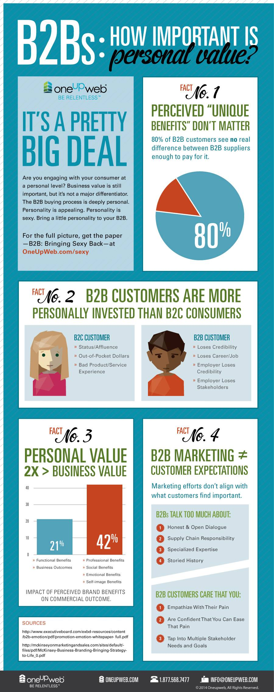 Infographic-B2Bs-How-Important-is-Personal-Value