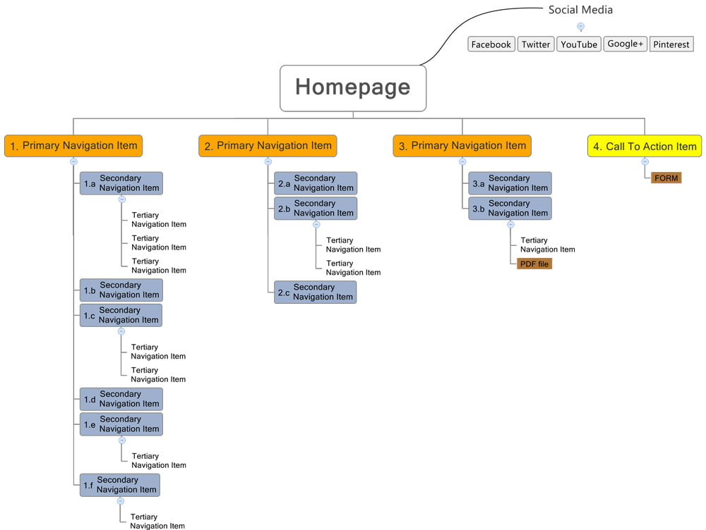 Sample Of An Example Sitemap