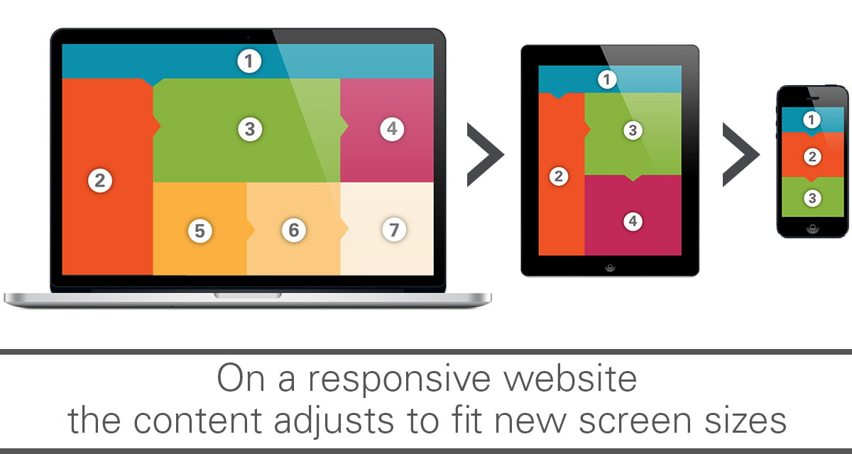 how a responsive site adjusts to fit your screen