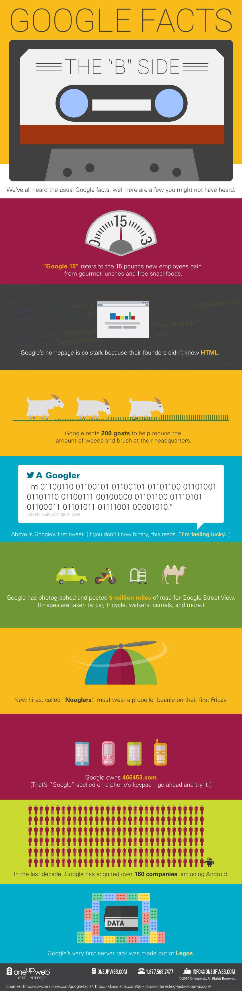 Oneupweb presents a mistabe infographic of Google Facts
