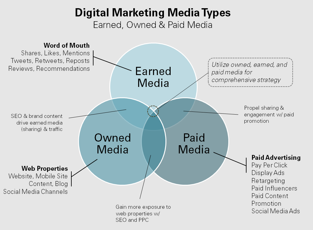 digital Marketing media types