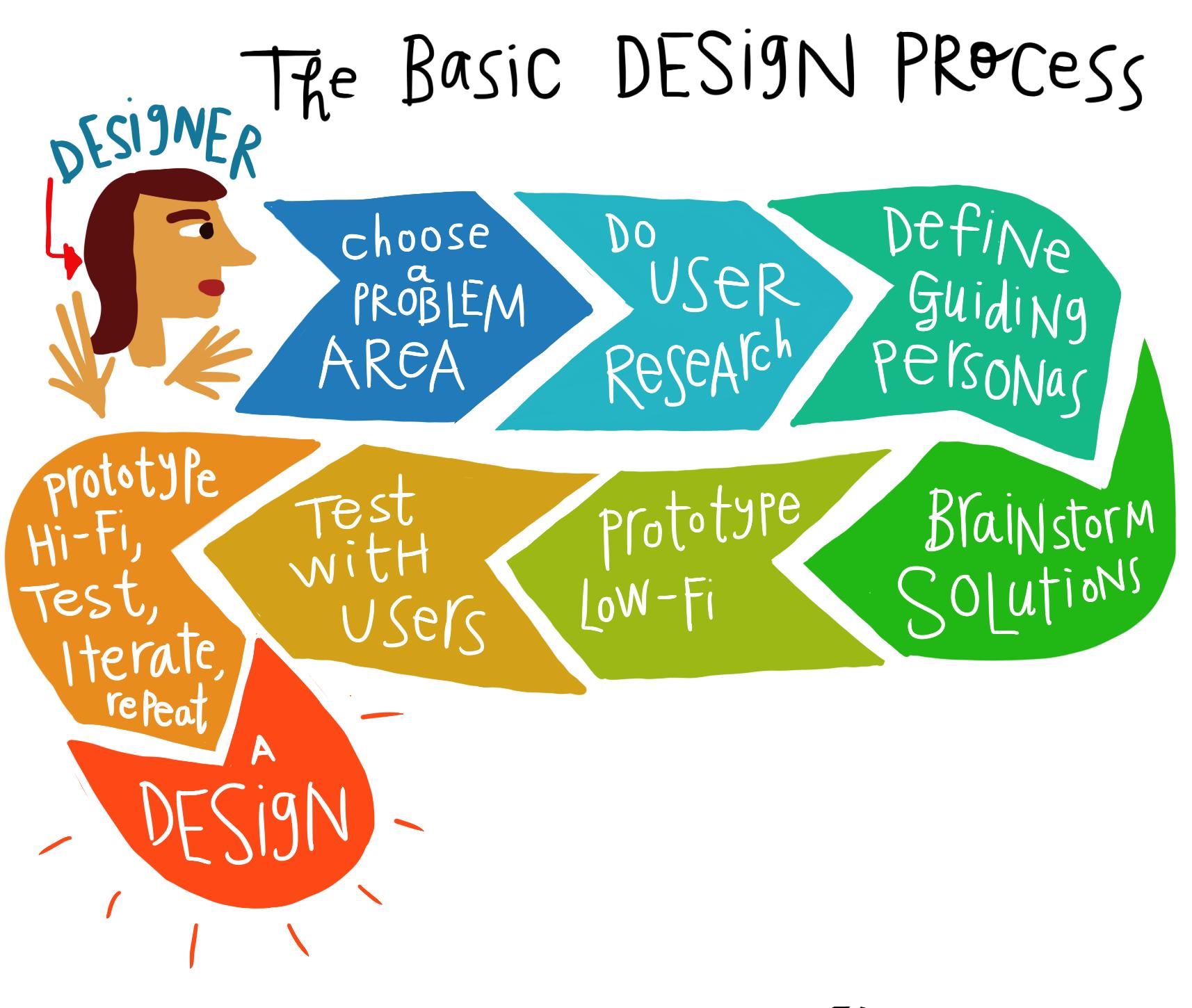 Website Design New Ideas: Our Web Design Process/Philosophy