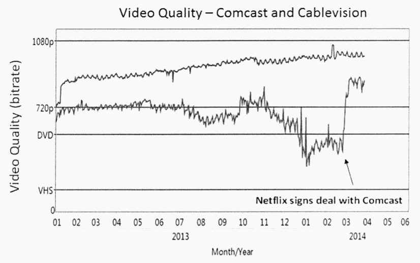 Comcast video quality graph