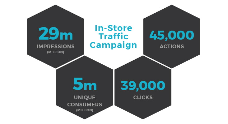 A graphic for an In-Store Traffic Campaign showing a variety of results.