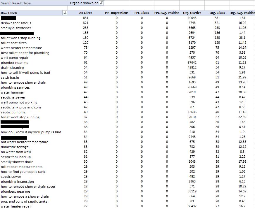 A screenshot of a keyword performance table.
