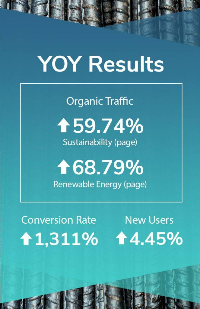 graphic displaying year over year results for the mccarthy blog with organic traffic up 59.74% and conversion rate up 1,311%