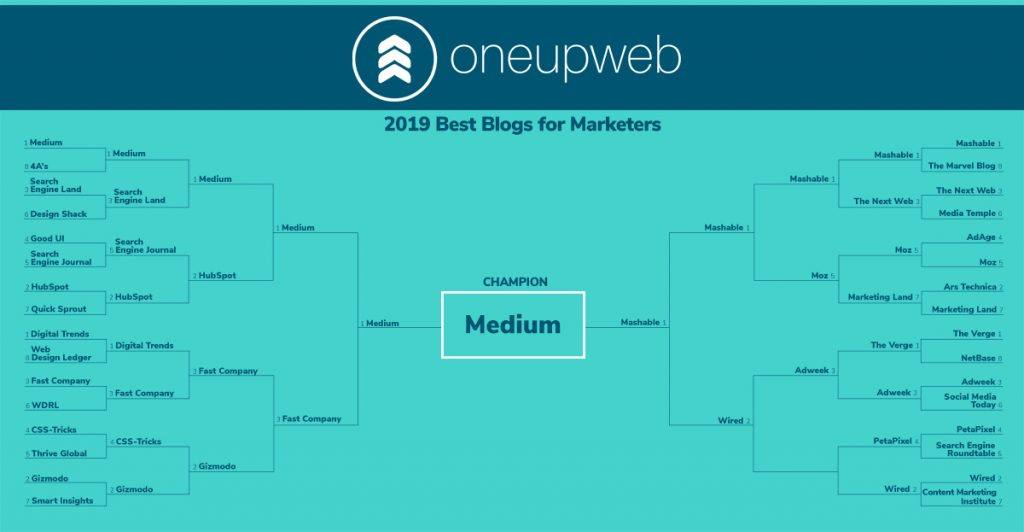 ouw-marketing-madness-bracket