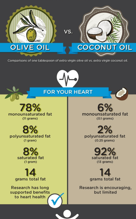olive oil coconut oil