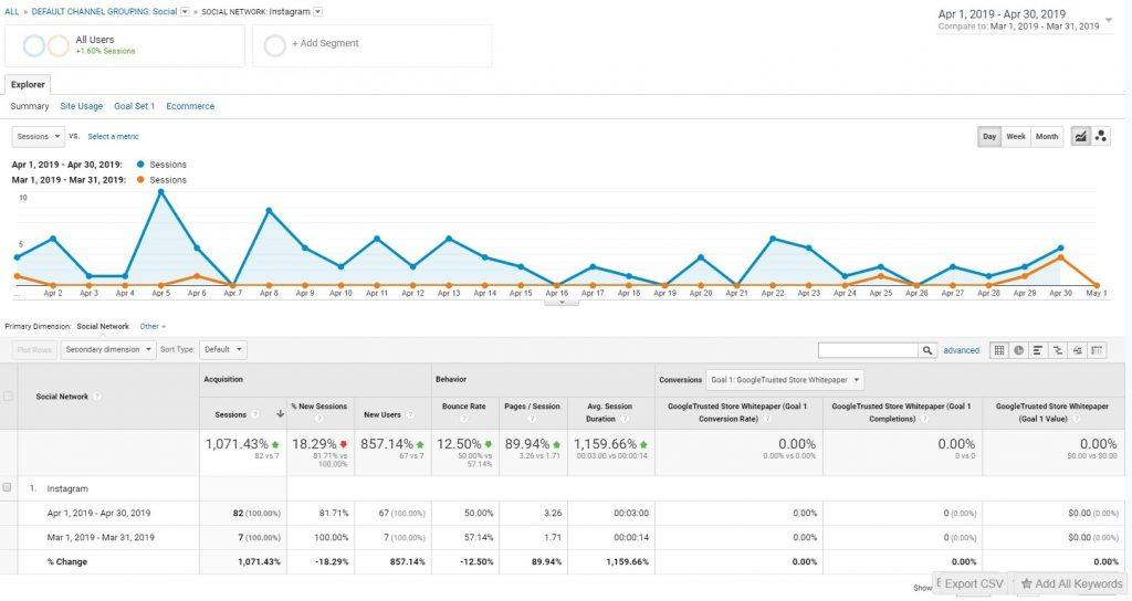 google analytics instagram traffic