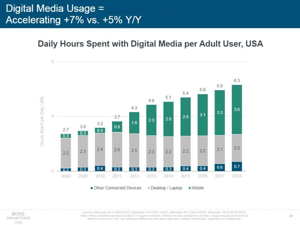 device usage graph from mary meeker 2019 trends report