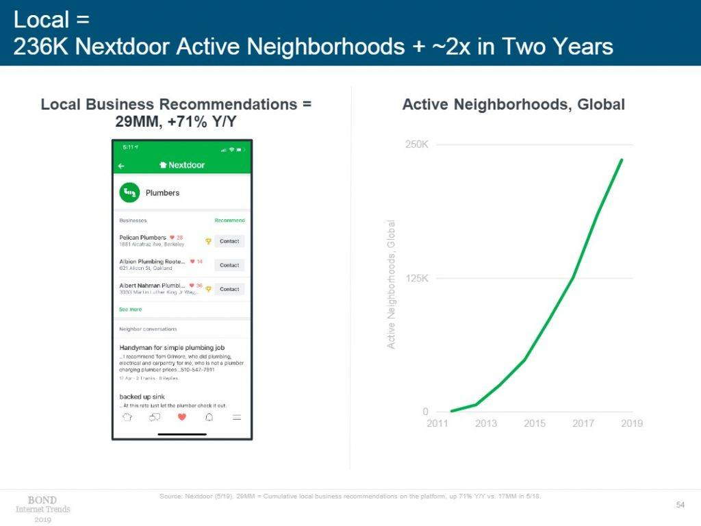graph showing nextdoor usage in mary meekers trends