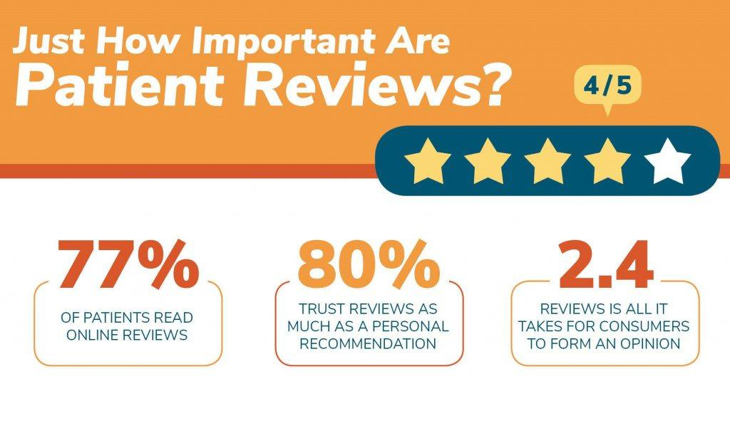 are online reviews important