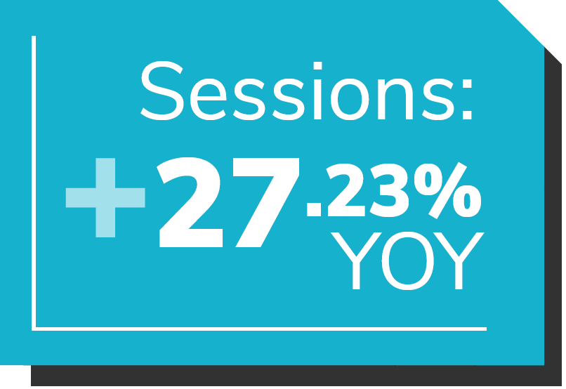 Graphic shows statistic for website performance: sessions increased 27.23 percent year-over-year