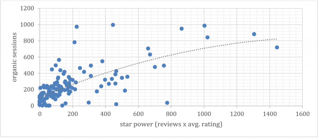 scatter plot depicting organic sessions are related to star power