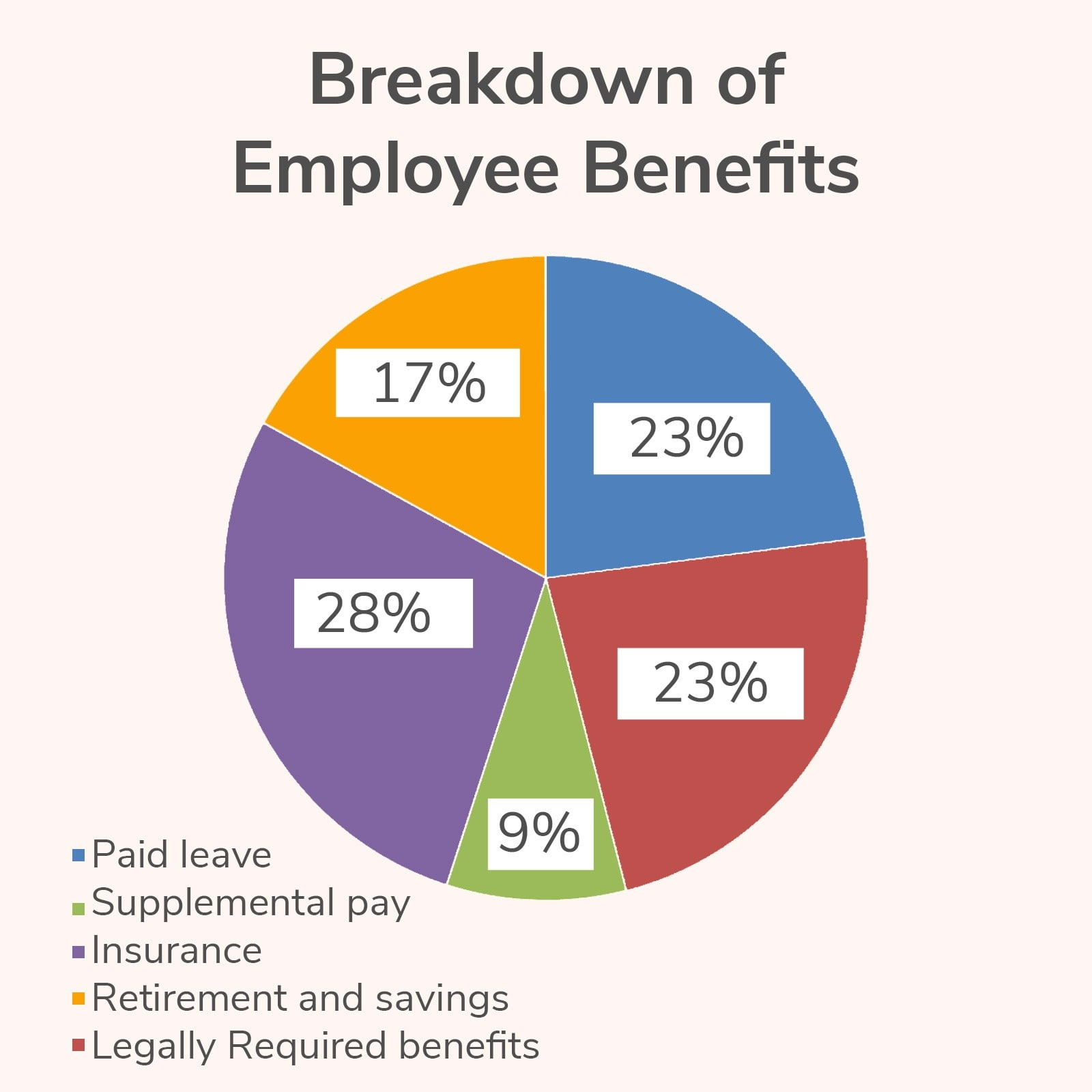 breakdown of employee benefits