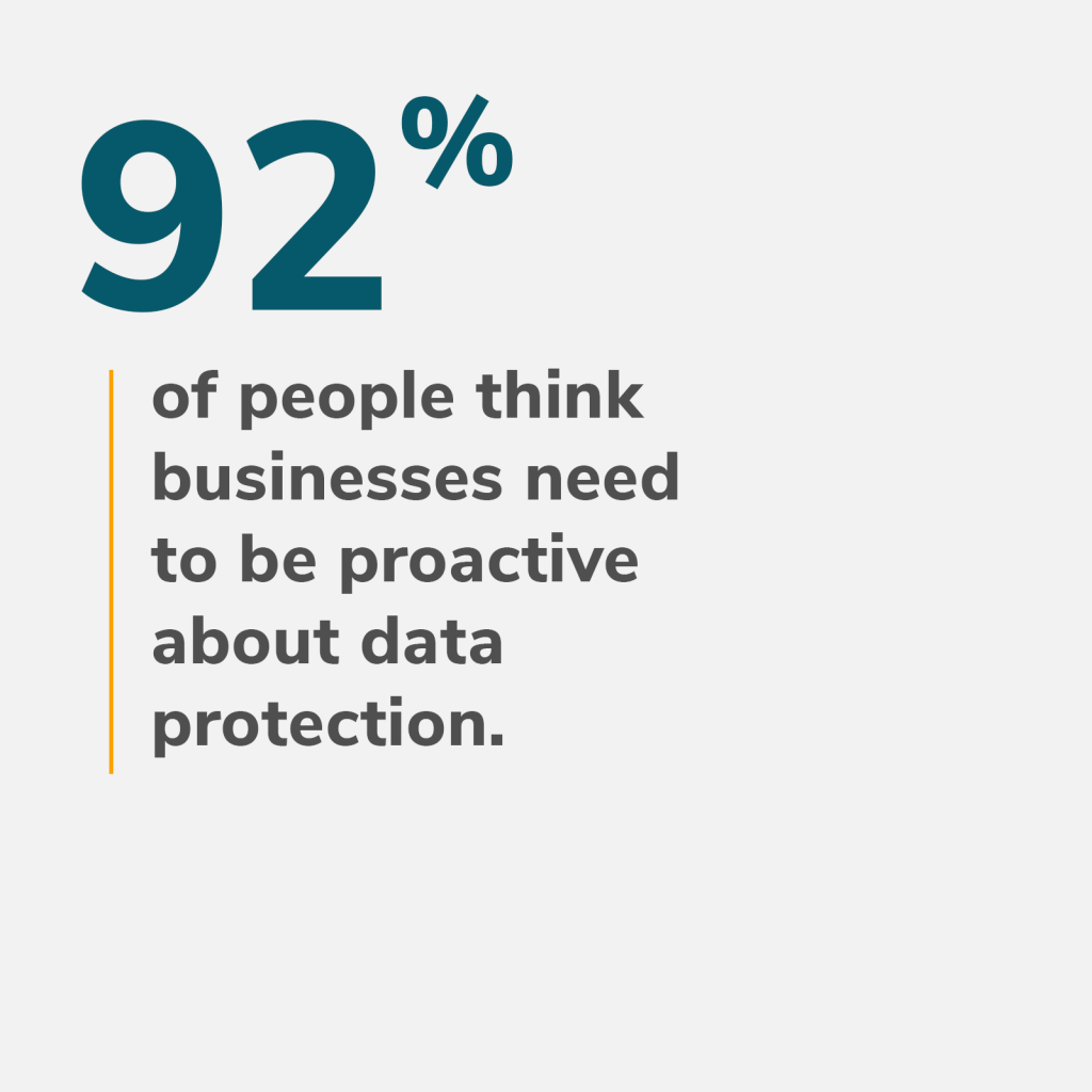 92 percent of people think businesses need to be proactive about data protection