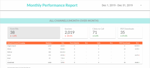 Oneupweb Monthly Performance Report shows breakdown of channel performance