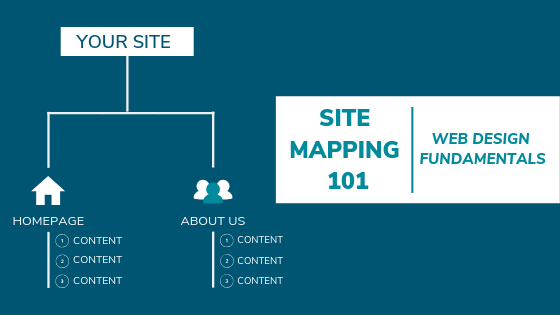 Sitemaps 101 An Introduction To Sitemapping Your Website Oneupweb
