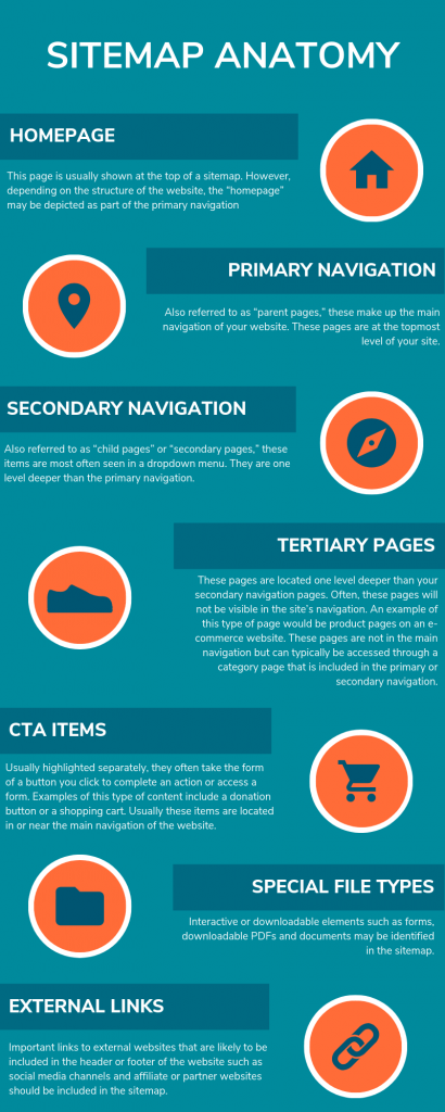 Sitemap anatomy chart with homepage, primary navigation, tertiary pages, CTA items, special file types, and external links