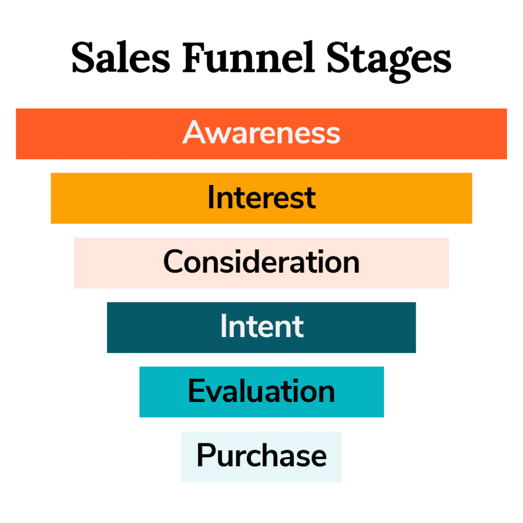 the different stages of the sales process illustrated
