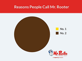 reasons people call mr. rooter: an all-brown pie chart. The key showing #1 as yellow, and #2 in brown.