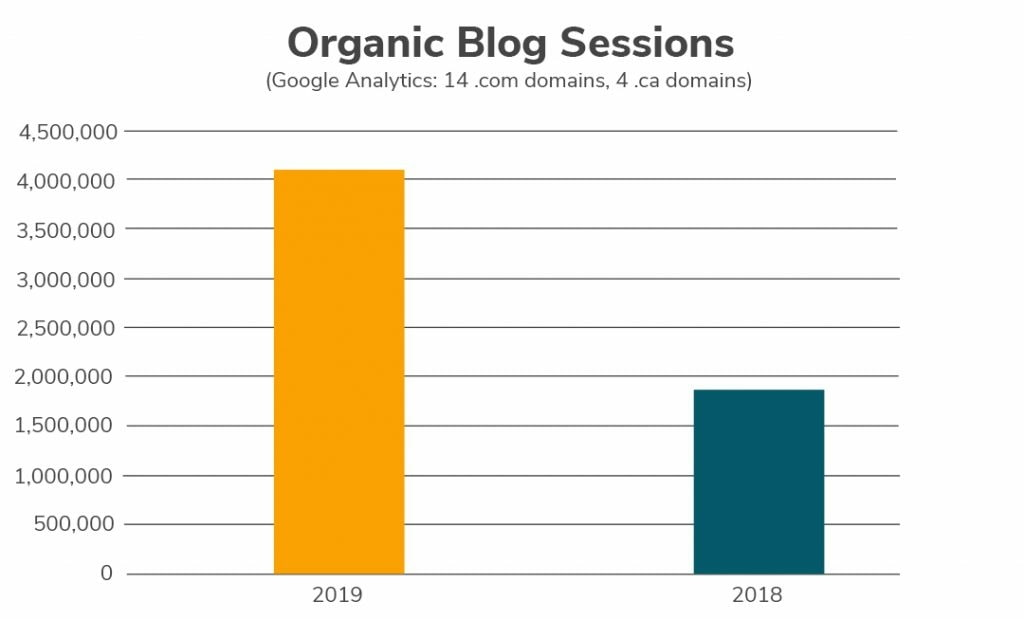 a bar graph showing more than double the organic blog sessions in 2019 vs 2018 across all neighborly domains