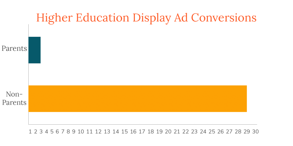Bar graph of higher-ed display ad conversions, showing that non-parents converted most after the pandemic started