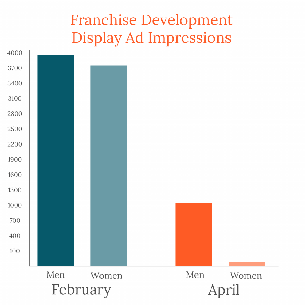 Bar graph of franchise development display ad impressions, showing that men became predominant audience after pandemic began
