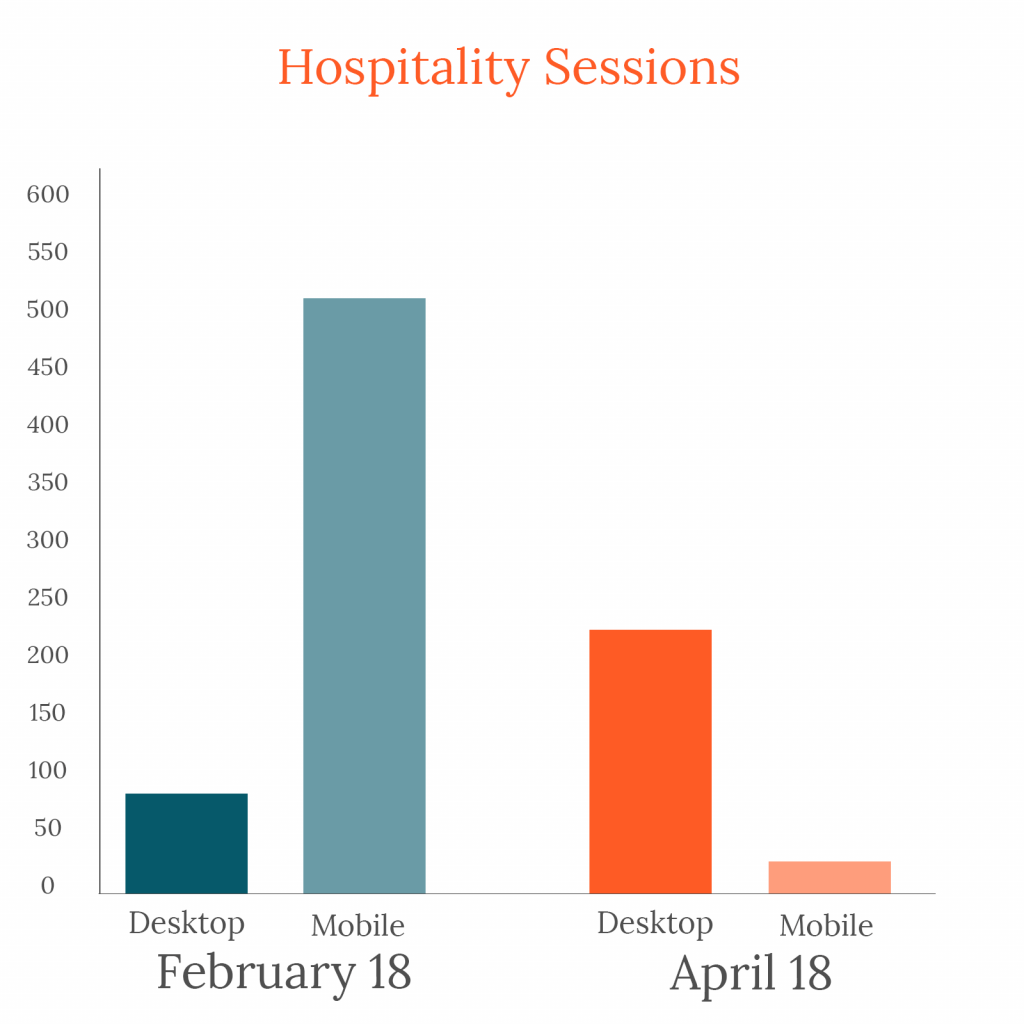 Bar graph showing that hospitality-industry website sessions were mostly desktop in February 2020 and changed to mostly mobile in April 2020