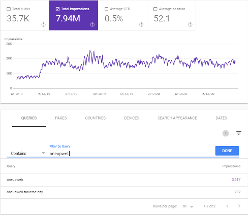 Example of total impressions graph for branded keywords from Google Search Console, which is a good way to measure brand awareness