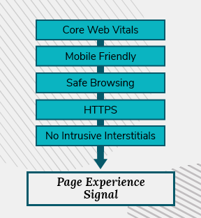 The five objects of the page experience signal are shown in a stylized list: Core Web Vitals, Mobile Friendly, Safe Browsing, HTTPS, No Intrusive Interstitials