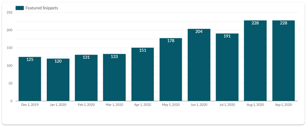 A bar graph represents how featured snippets have been increasing between December 2019 and September 2020