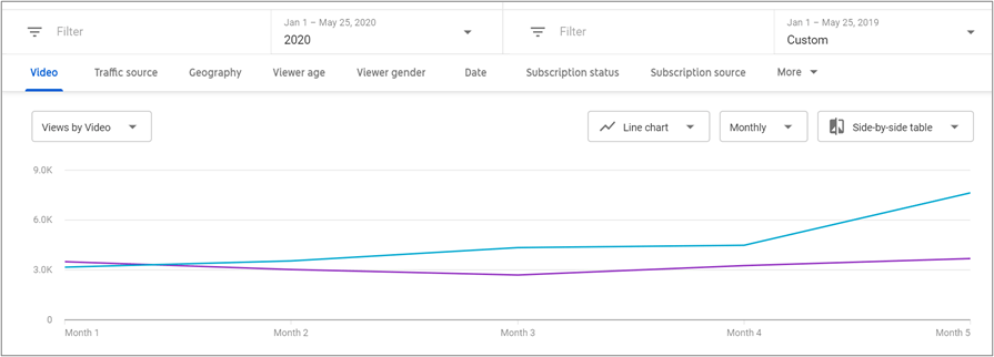 Line graph showing that YouTube views by video increased significantly year-over-year after five months of Oneupweb YouTube services
