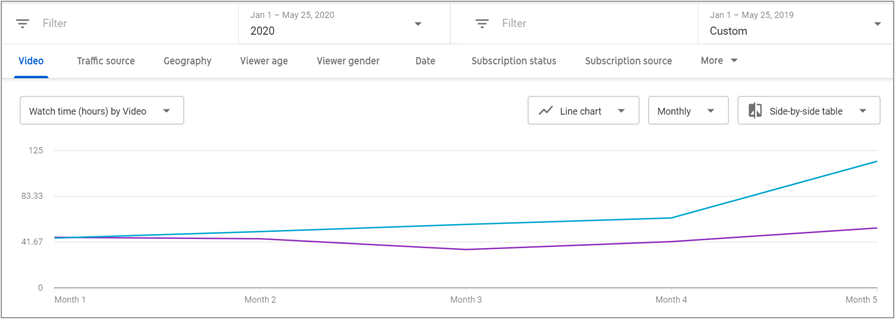 Line graph showing that YouTube watch time in hours by video increased significantly year-over-year after five months of Oneupweb YouTube services