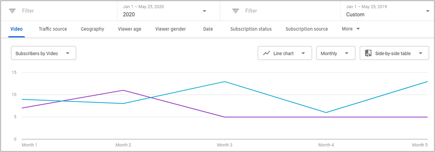 Line graph showing that YouTube subscriber growth by videowatch time in increased significantly year-over-year after five months of Oneupweb YouTube services