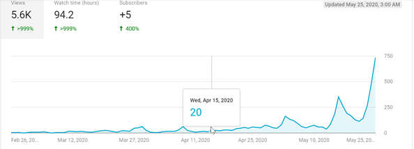 a line graph shows a dramatic increase in video views with Oneupweb YouTube services
