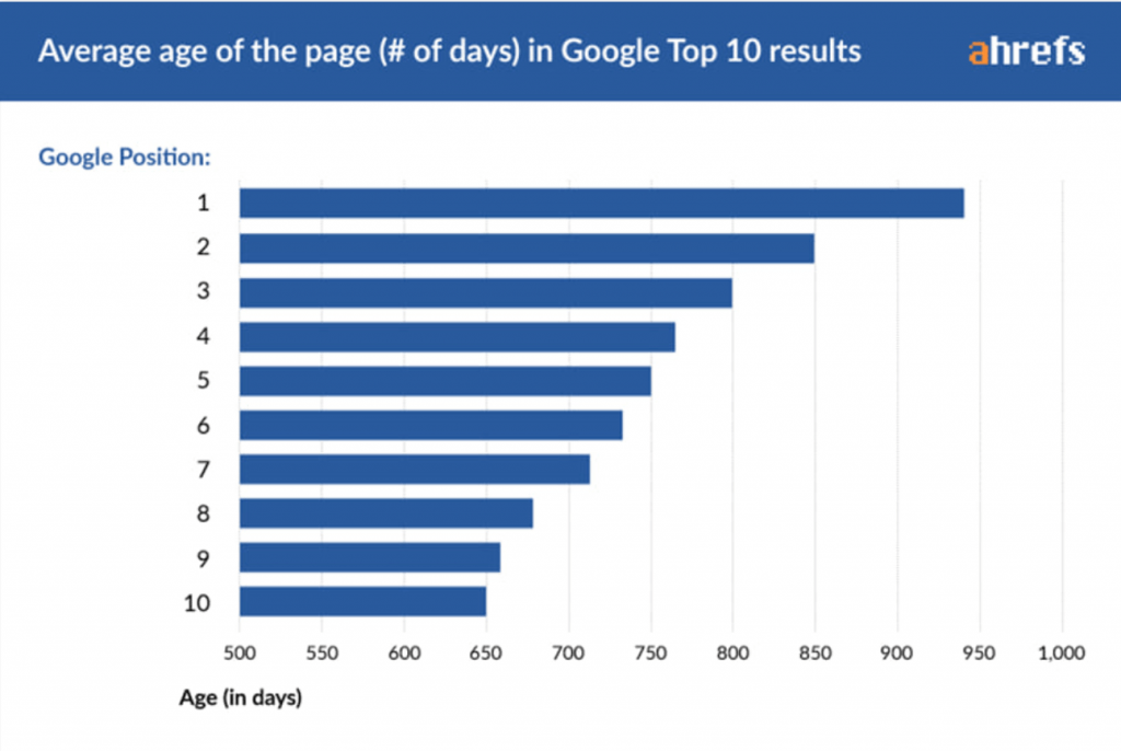 a chart showing the average age in days of the top ten google results